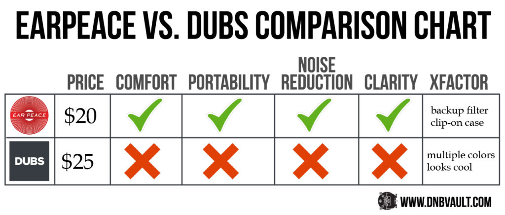 EarPeace vs Dubs Comparison Chart